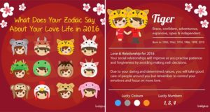 Love Life Predictions The Chinese Zodiac