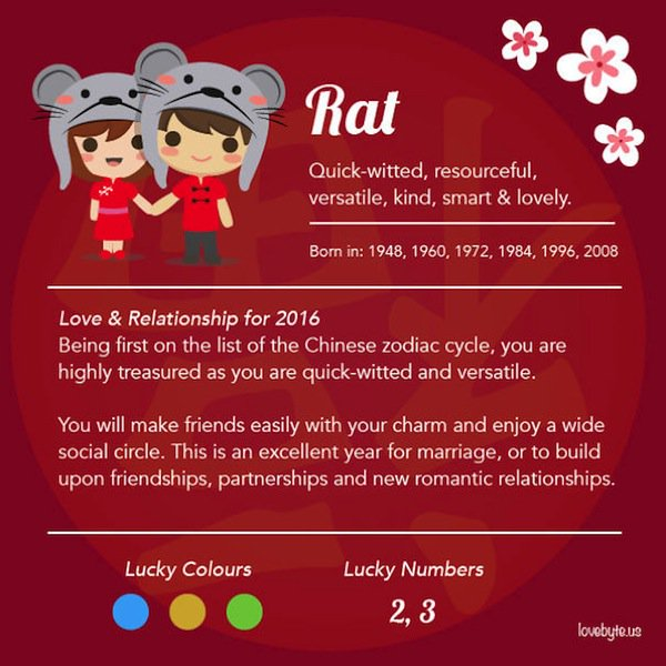 zodiac-rat