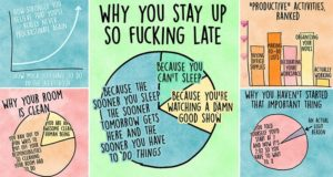 Accurate Charts Identify Procrastinator
