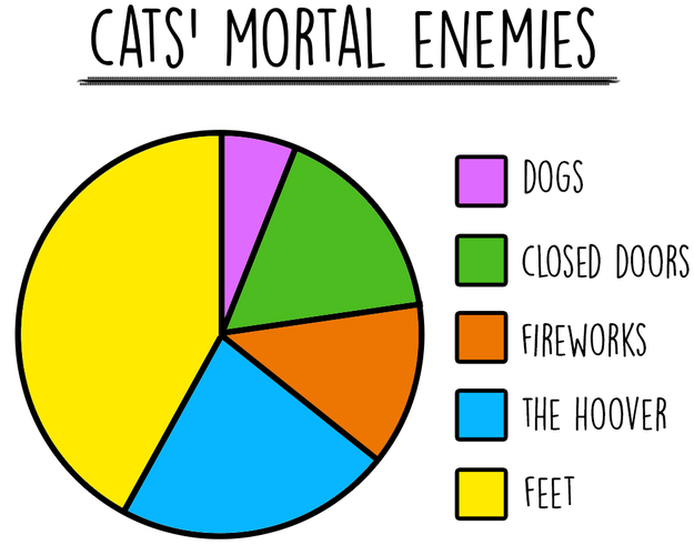 cat-charts-enemies