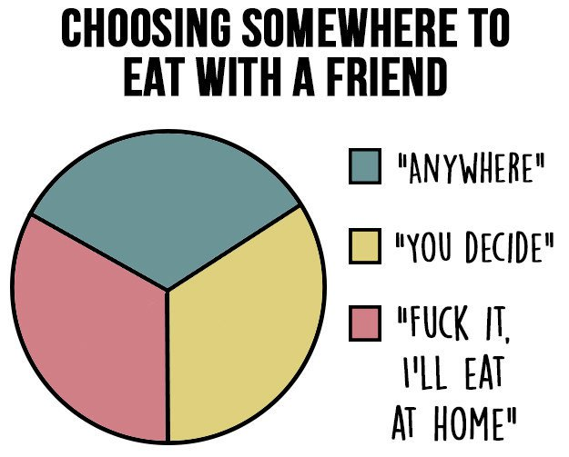 charts-hate-decisions-choose-restaurant