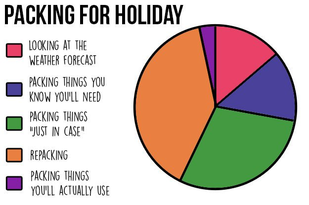 12 funny charts that youll relate to if you hate making