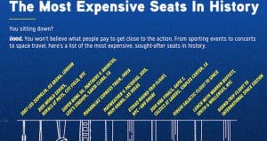 Most Expensive Seats History