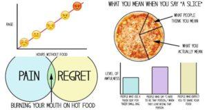 love food charts
