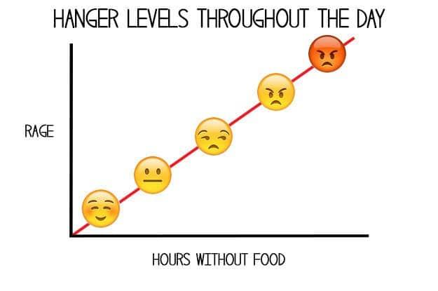 love-food-charts-hangry