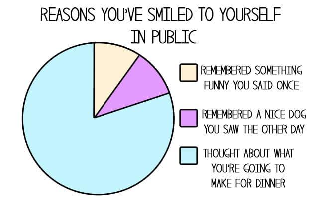 love-food-charts-smile