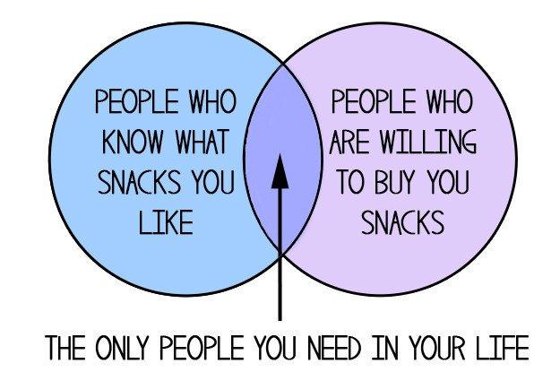 love-food-charts-snacks