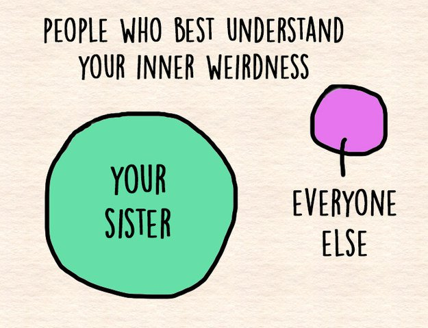 sister-charts-and-weird