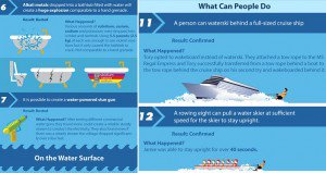 Water Related Myths Tested Explained