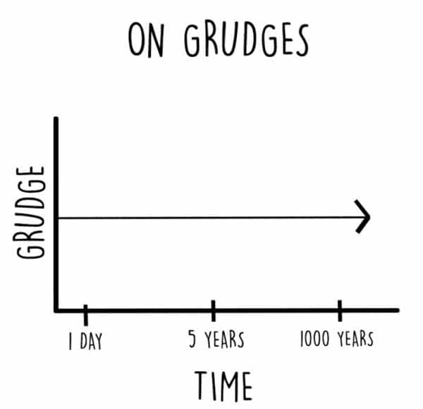 petty-person-charts-grudges