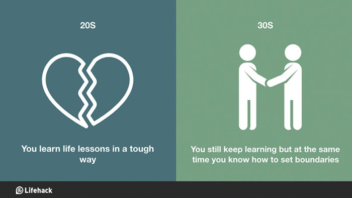 30s-vs-20s-learn-with-boundaries