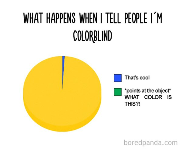 12 Funny Pie Charts To Give You A Small Slice Of Humor