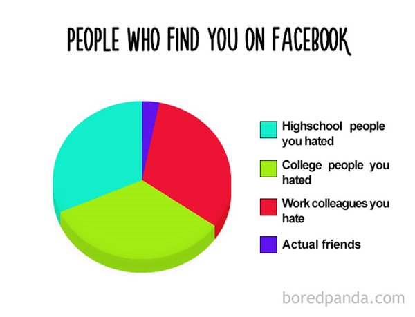 funny-pie-charts-facebook