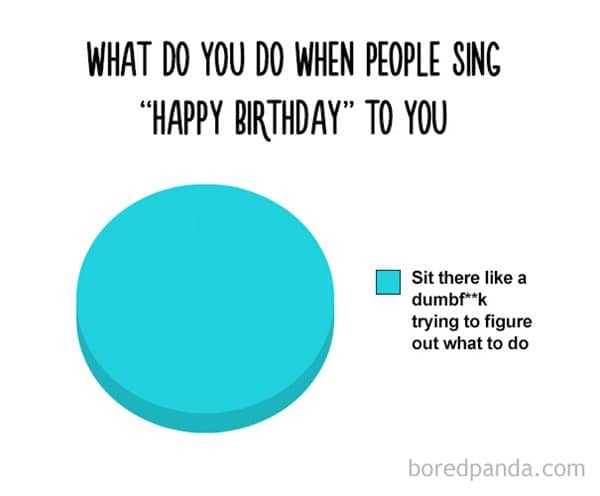 funny-pie-charts-happy-birthday