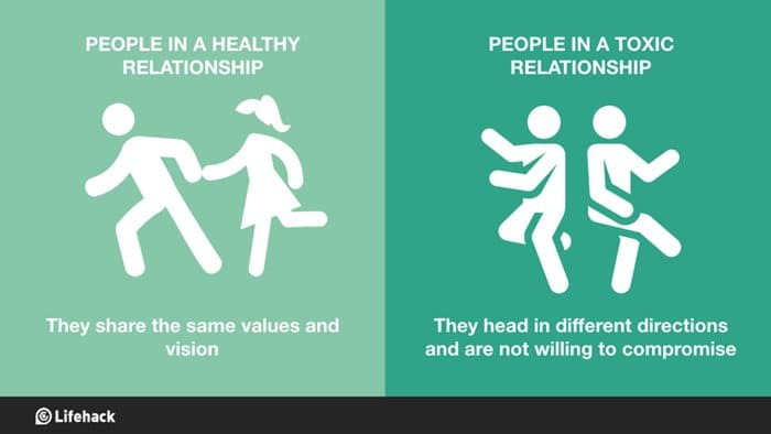 healthy-vs-toxic-relationships-shared-values-compromise