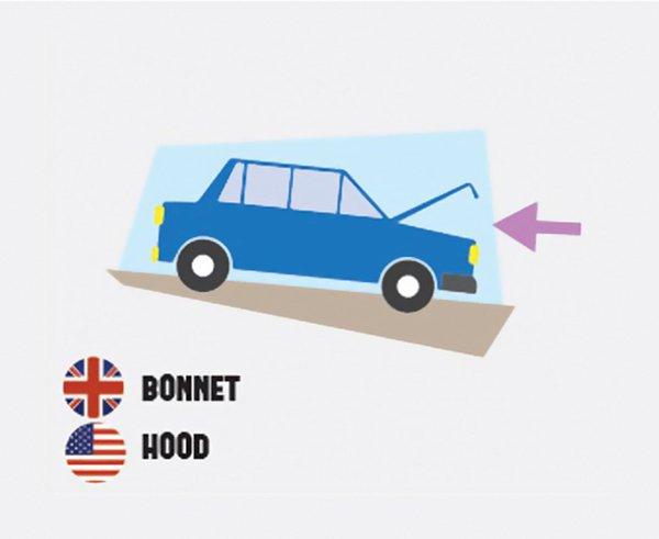differences-us-british-english-bonnet hood
