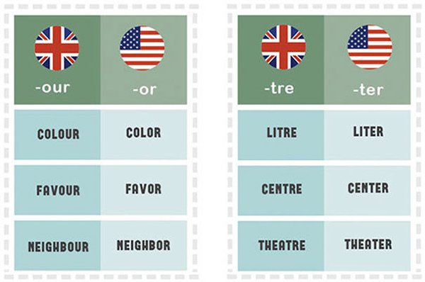 differences-us-british-english-our or tre ter