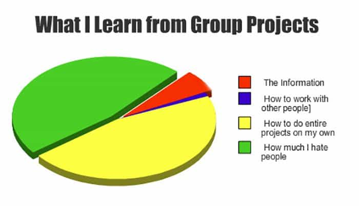 Posts About College group projects