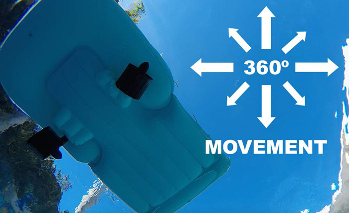 360 movement