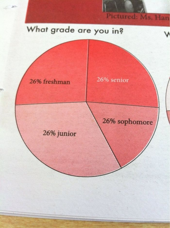 bad school designs inaccurate pie graph