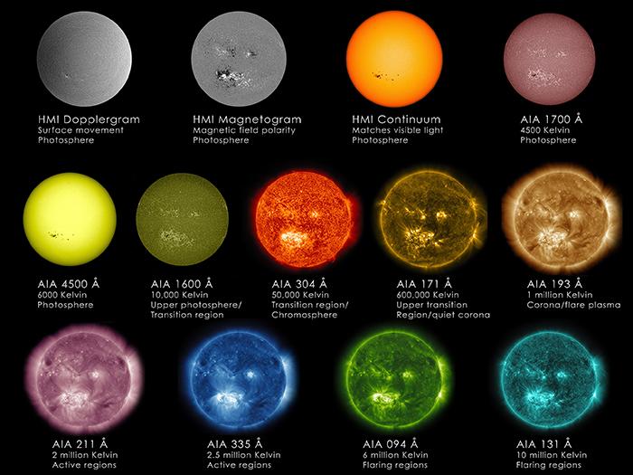 Sun in Different Wavelengths