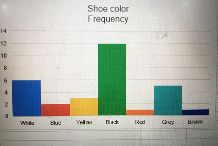 funny graph shoe color frequency