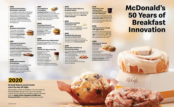 McDonald's McCafé History Infographic