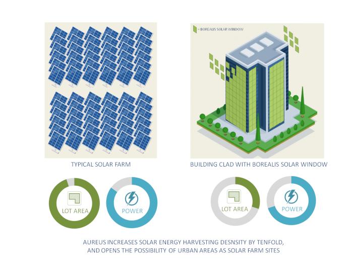 infograph comparing conventional solar panels with the AuREUS