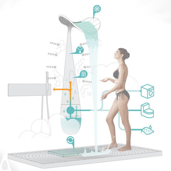 function infographic of the ORA Shower System
